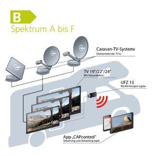 Televízny systém pre karavany CTS 950